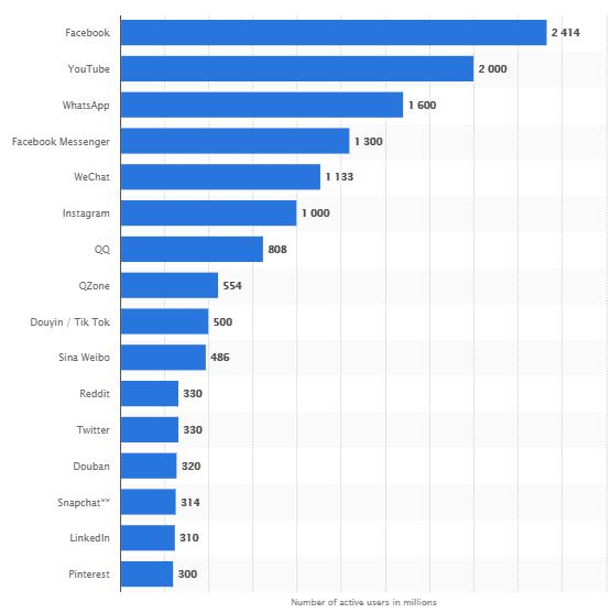 estudo tipos de redes sociais mais usados no mundo statista