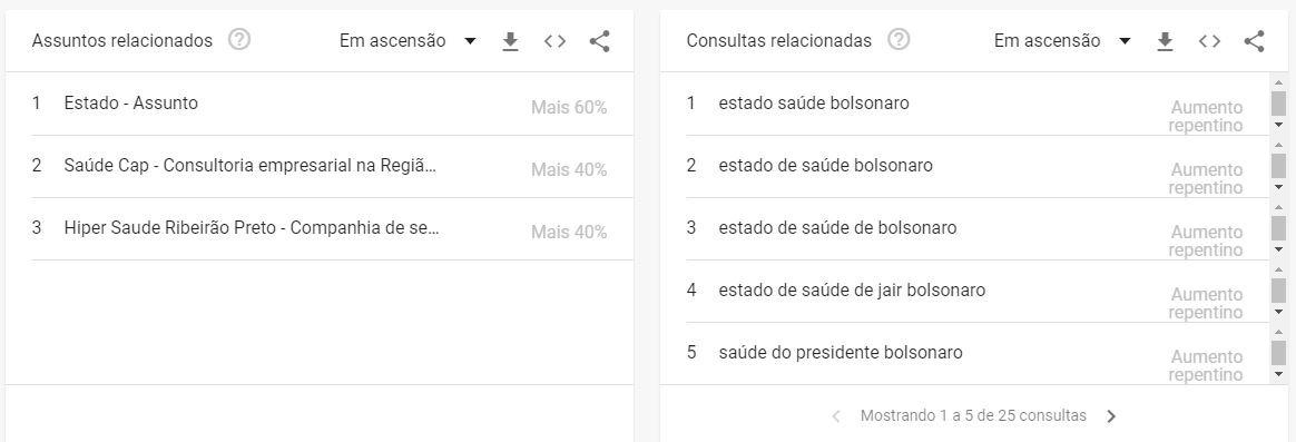 google-trends-assuntos-e-consultas-relacionadas