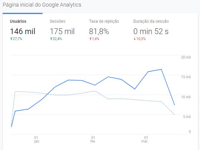 análise de site google analytics