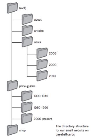 organização das categorias de um site