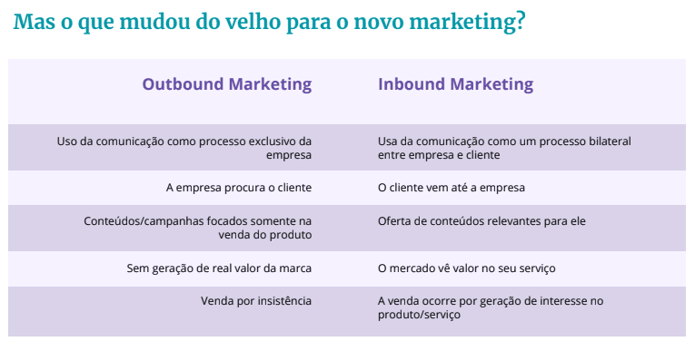 diferenças entre inbound marketing e outbound