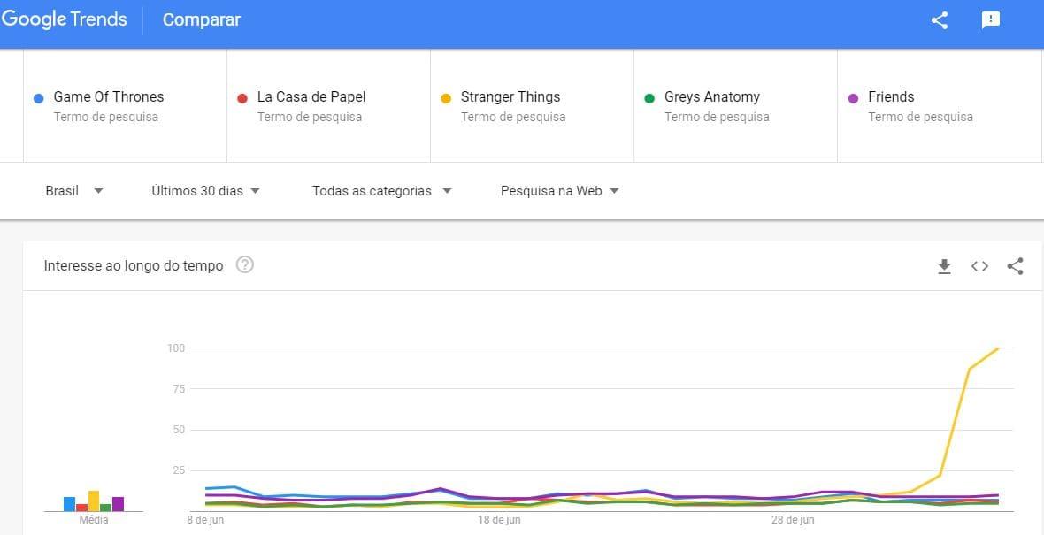 google trends exemplo