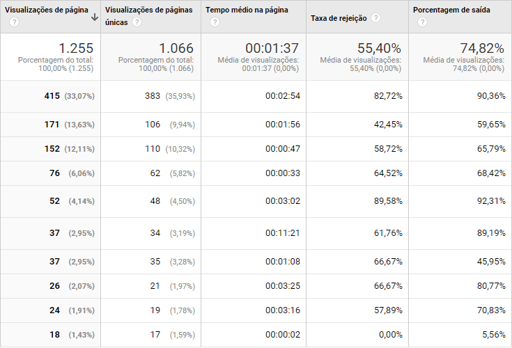 Análise do Google Analytics.