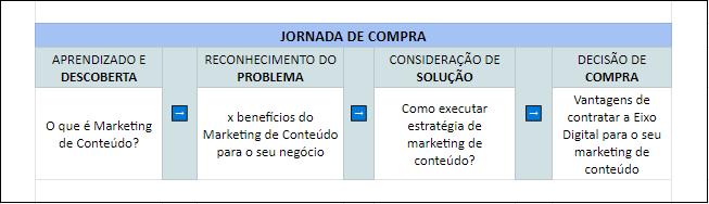 Exemplo de Planejamento de Jornada de Compra.