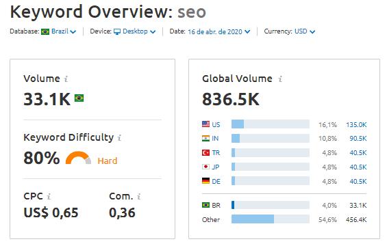 exemplo de busca no semrush seo